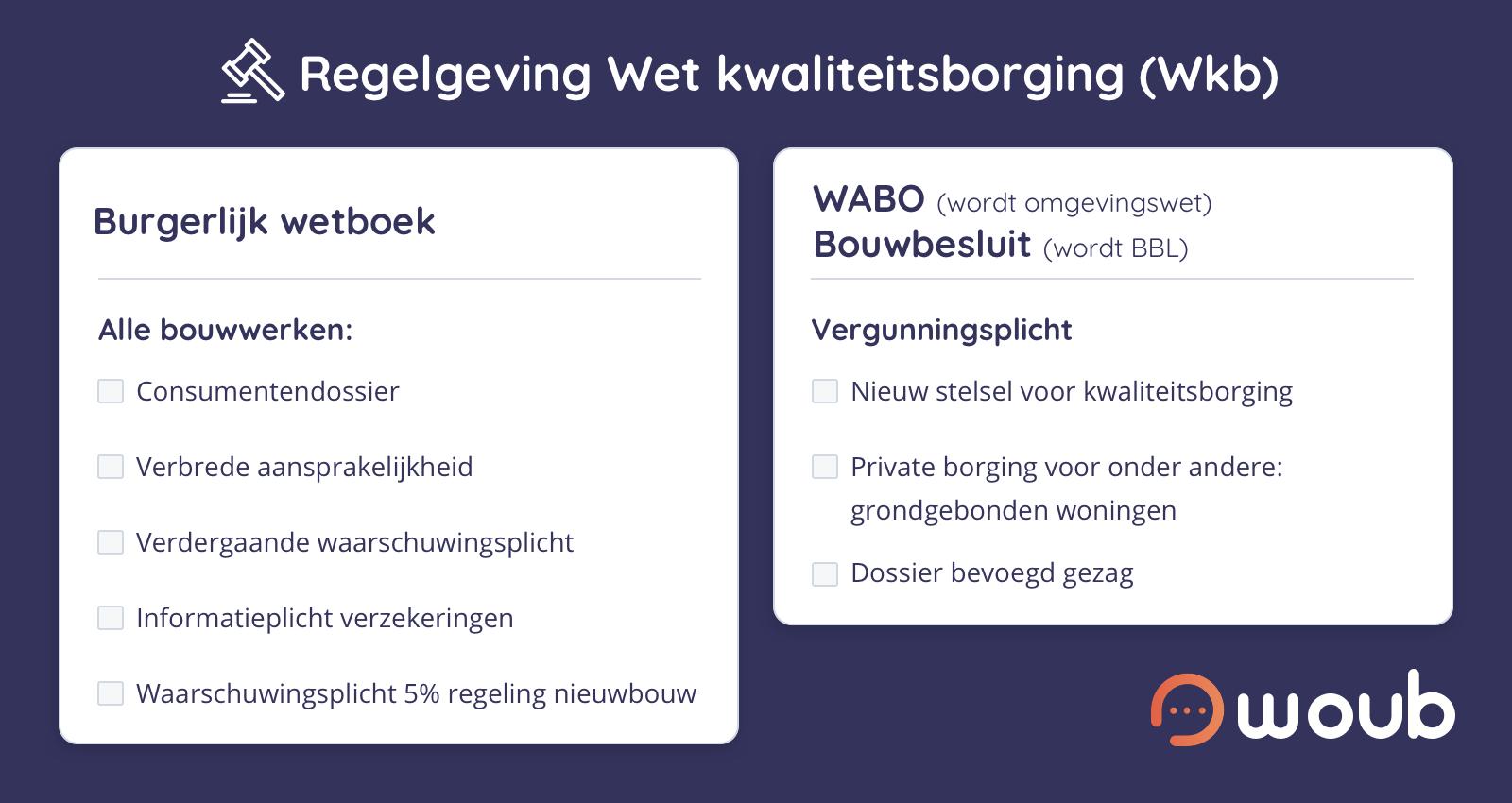 Regelgeving Wet kwaliteitsborging (Wkb)